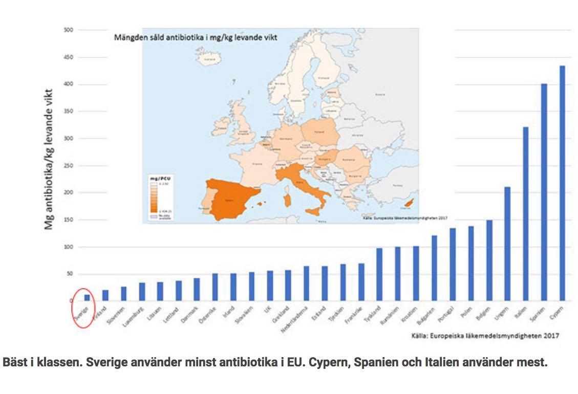 Sverige använder minst antibiotika i EU även i år