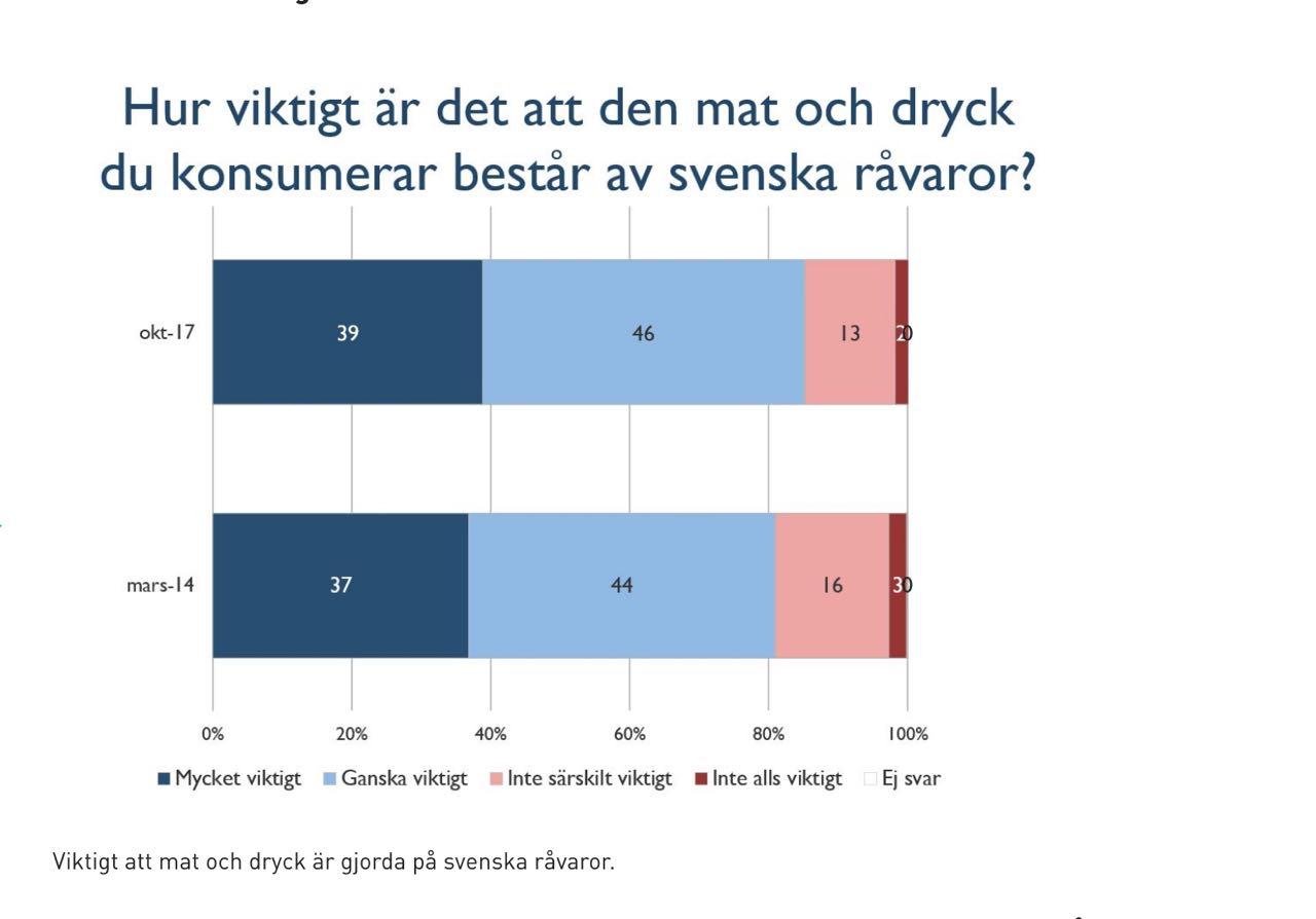Svenskarna vill ha mer svenskt i matkassen